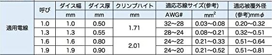 IWS-3220Mダイス適合表