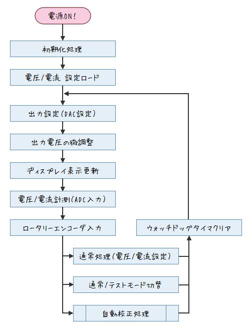 自作安定化電源フローチャート