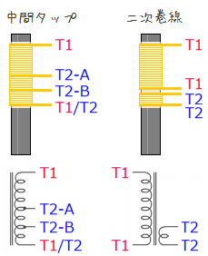 中間タップと二次巻線