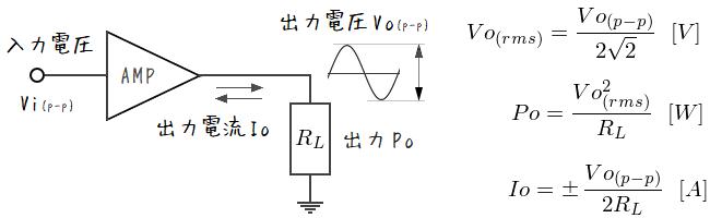 アンプ設計の計算