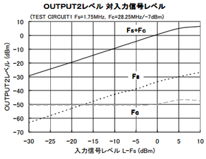 NJM2594 OUTPUT2レベル 対 入力信号レベル