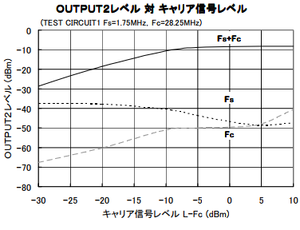 NJM2594 OUTPUT2レベル 対 キャリア信号レベル