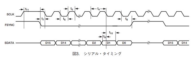 AD9833シリアル・インターフェースタイミングチャート