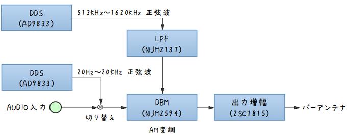自作AM送信機のブロック図