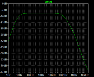 テスト信号生成ローパスフィルタ特性