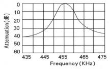 CFU455Bの周波数特性