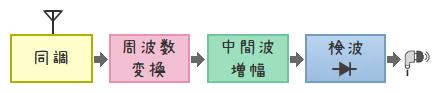 2石スーパーラジオ(中間波増幅タイプ)ブロック図