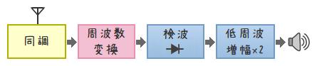 3石スーパーラジオ(低周波2段増幅タイプ)ブロック図