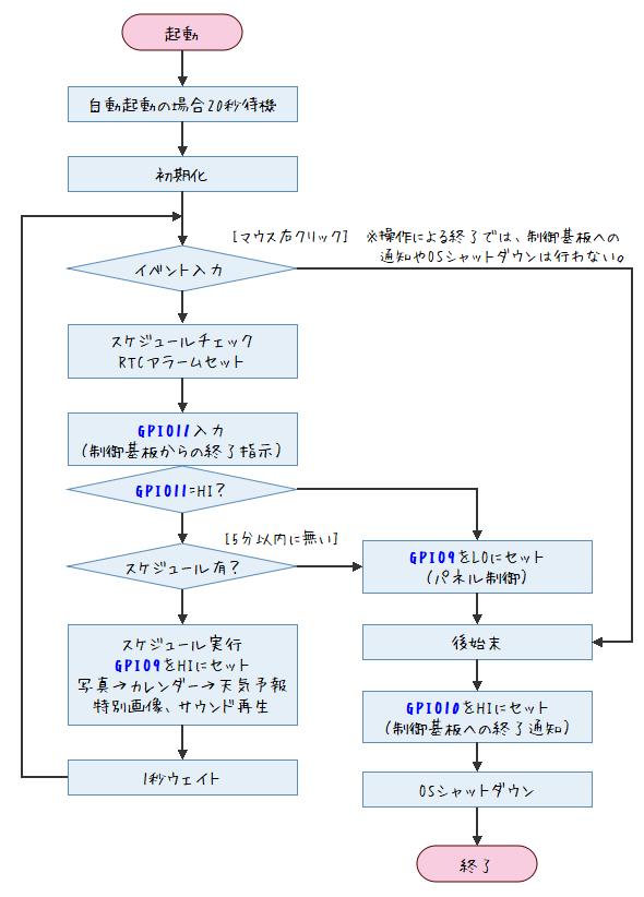 フォトフレームアプリフロー図