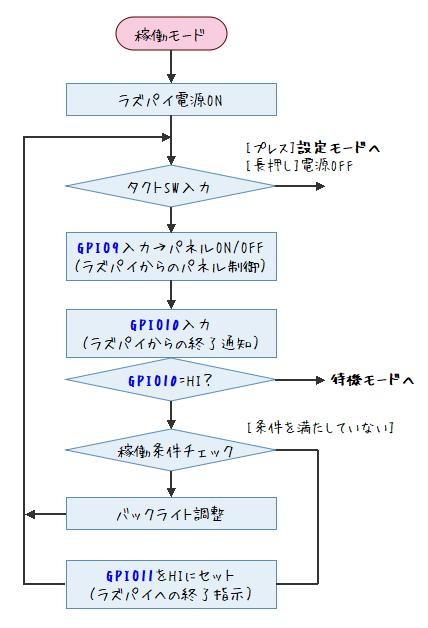 制御基板フロー図(稼働モード)