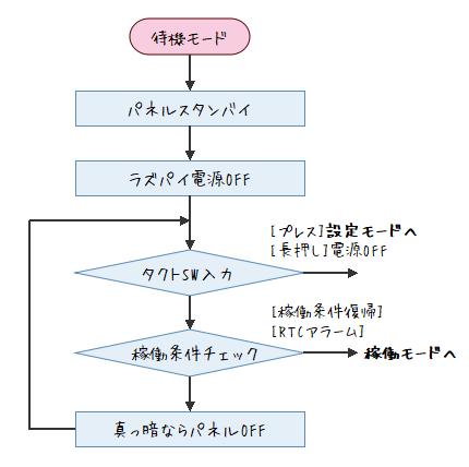 制御基板フロー図(待機モード)