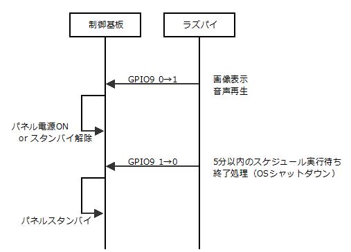 シーケンス(ラズパイ側からのパネル制御)