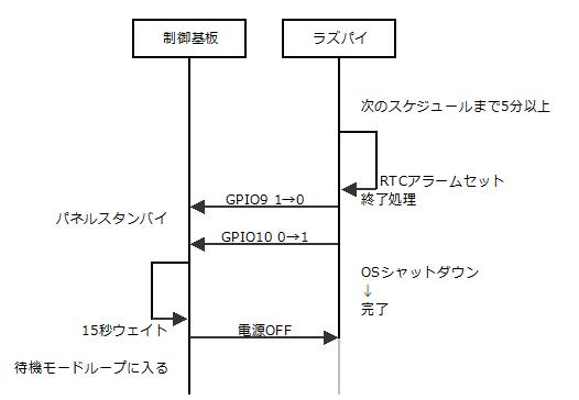 シーケンス(ラズパイ側からの終了)