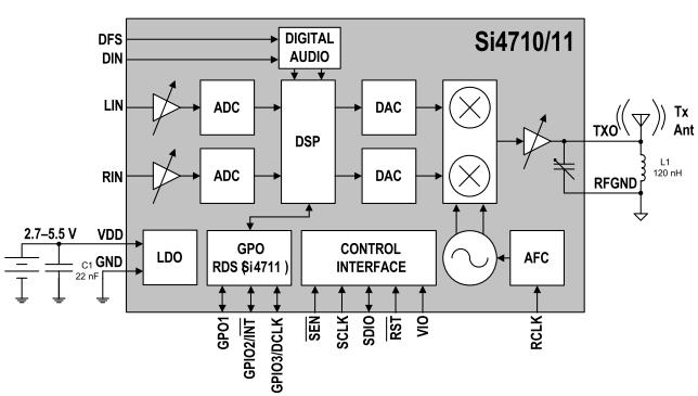 Si4710ブロック図