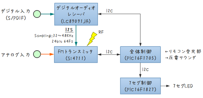 自作FMトランスミッターブロック図