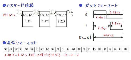 WS2812B通信プロトコル