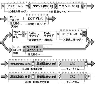 SHT31通信プロトコル