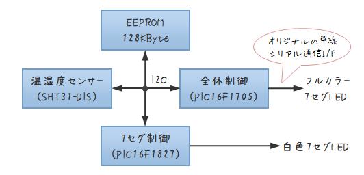 自作デジタル温湿度計のブロック図