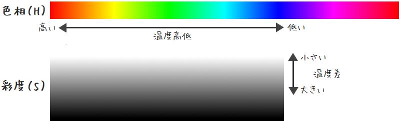 電子湿温度計 温度表示のカラーリング