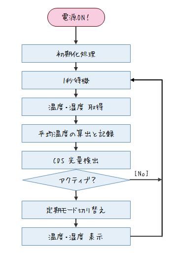 自作電子温湿度計のフロー図1