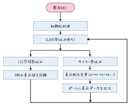 自作電子温湿度計のフロー図2