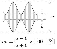 AM変調率の計算