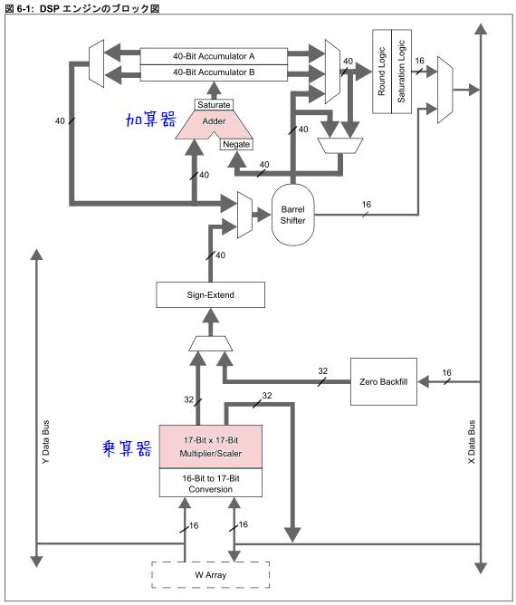 DSPエンジンのブロック図