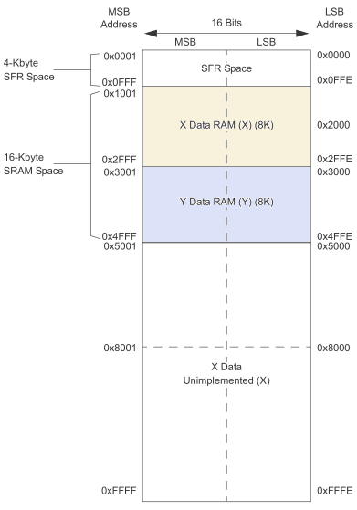 DATA MEMORY MAP FOR dsPIC33CH128MP508 DEVICES