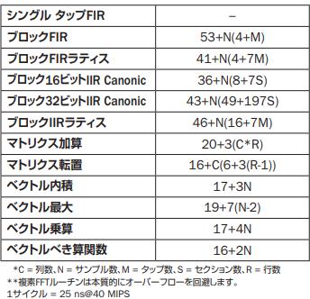 DSPライブラリ関数の速度