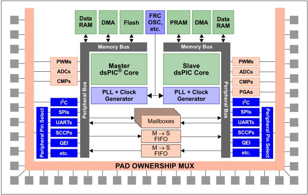dsPICデュアルコアのブロック図