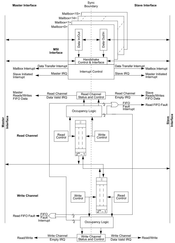 MSIブロック図