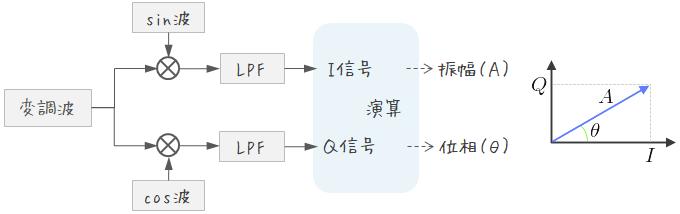 直交検波のブロック図