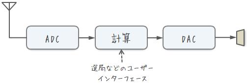理想的なソフトウェアラジオブロック図