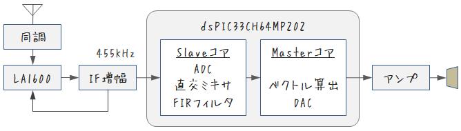ソフトウェアAMラジオブロック図