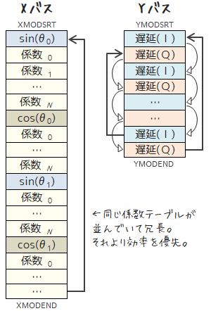 ソフトウェアラジオデータ構造