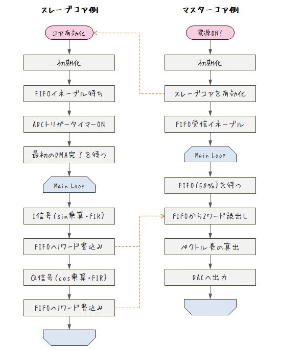 ソフトウェアラジオ概略フロー図