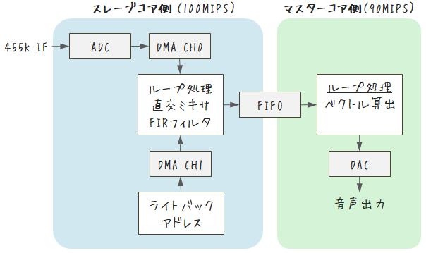 ソフトウェアブロック図