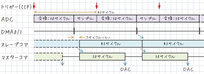 ソフトウェアタイミングチャート