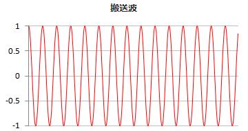 搬送波の波形