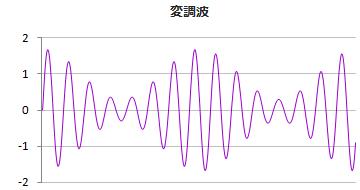 変調波の波形