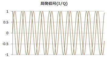 IQ局発信号の波形