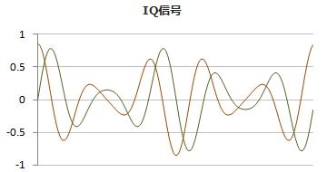 IQ信号の波形