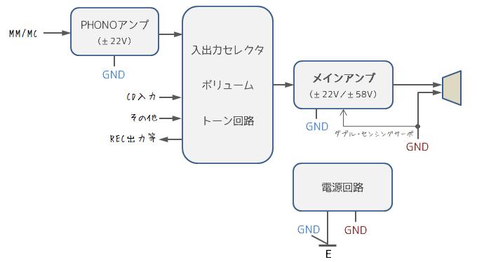 ONKYO Integra A-817RXII ブロック図