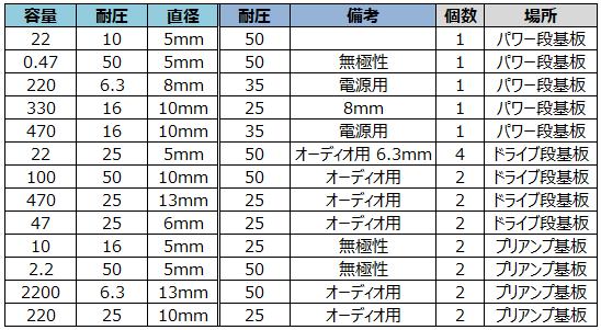 電解コンデンサ交換表