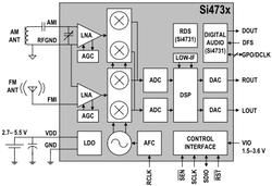 Si4730ブロック図