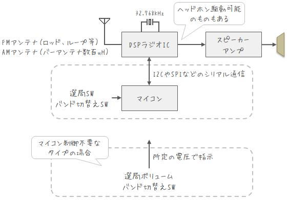 DSPラジオの回路構成