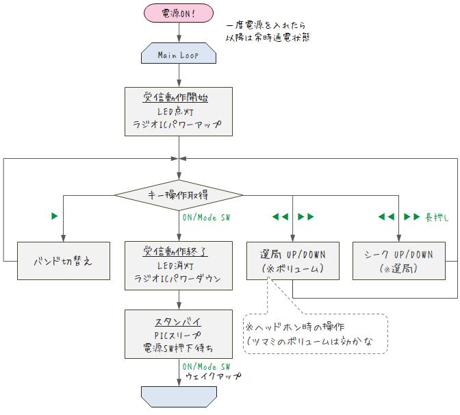 自作DSPラジオのフロー図