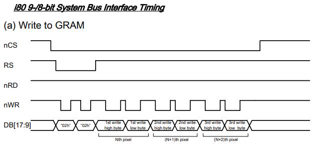 ILI9326 GRAM書き込みタイミングチャート