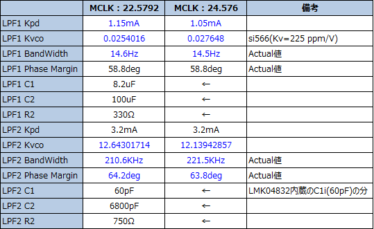 LMK04832 LPF設定表