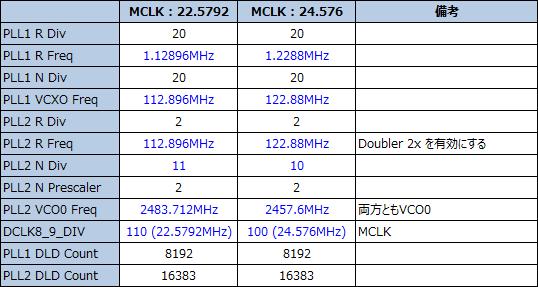 LMK04832 PLL設定表